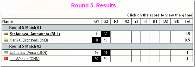 Round 5 Results, Women's World Chess Championship 2012, Khanty-Mansiysk, Russia.