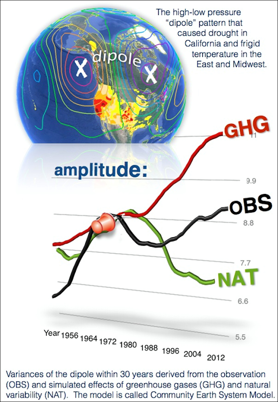 As this figure shows, the amplitude of the dipole driving the extreme nature of the California drought is much higher than can be explained purely by natural causes, and greenhouse gases are needed to explain the difference. Graphic: NASA Energy and Water Cycle Study