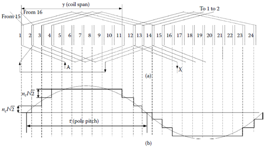 Two-pole (2p1 = 2), Ns = 24 slots three-phase winding, with two layers in slot, coil span y/τ = 10/12: (a) slot-to-phase allocation for layer 1 and coils of phase A and (b) phase A magnetomotive force (mmf) for maximum current.