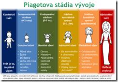 Piagetova stádia kognitivního vývoje dětí. Doplněné Brunerovým popisem způsobu učení.