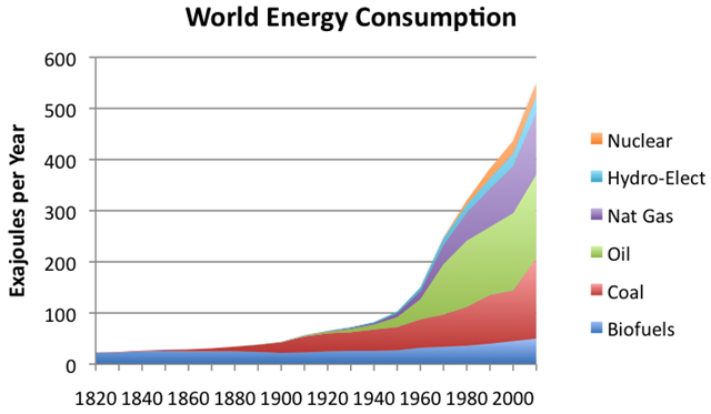 World Energy Consumption by Source, 1820-2010. Graphic: The Oil Drum, based on Vaclav Smil estimates from 'Energy Transitions: History, Requirements, and Prospects' and BP Statistical Data on 1965 and subsequent