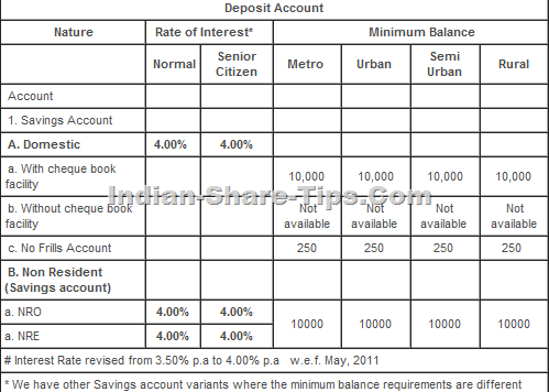 DBS bank deposit interest rates
