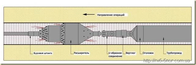 Сборка буровой колонны для протягивания трубопровода