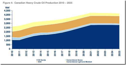 Canadian Heavy Crude Oil Production 2010 – 2025