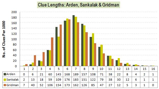 ClueLengths-Arden-Sankalak-Gridman