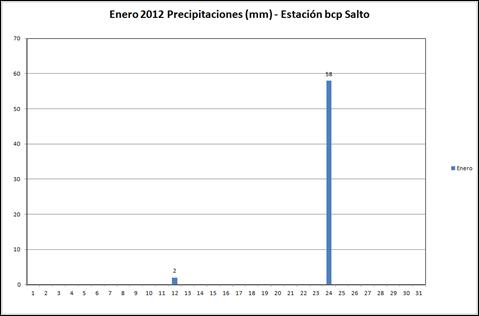 Precipitaciones (Enero 2012)