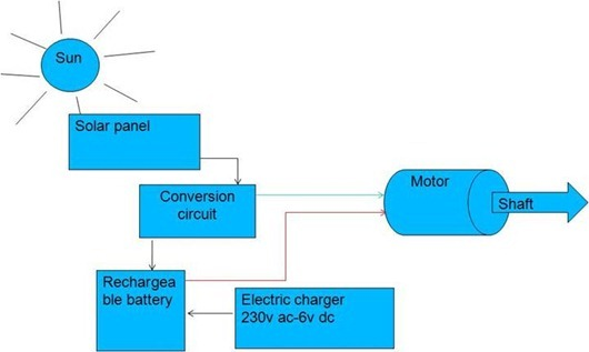 DESIGN AND FABRICATION OF A HYBRID SOLAR VEHICLE