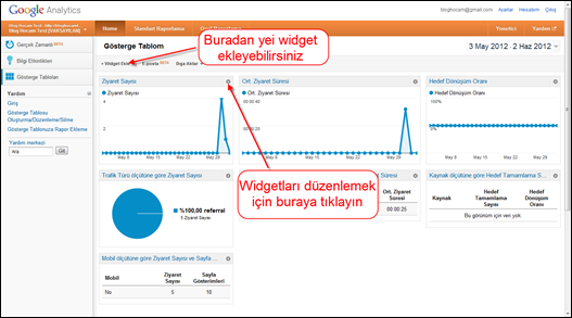 Google Analytics Gösterge Tabloları