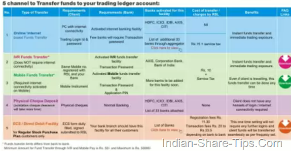 5 channels for funds transfet to your ledger account with reliance securities
