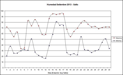 Humedad Maxima y Minima (Setiembre 2013)