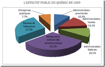 L'EFFECTIF PUBLIC DU QUÉBEC EN 2009