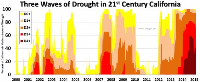 Three waves of drought in 21st Century California. Graphic: NWS Hanford