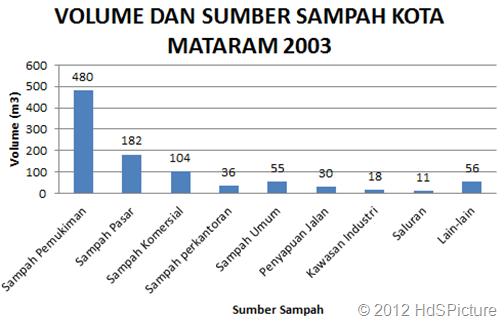 volume dan sumber sampah kota Mataram 2003 dalam meter kubik: Sampah pemukiman 480, sampah pasar 182, sampah komersial 104, sampah perkantoran 36, sampah umum 55, penyapuan jalan 30, kawasan industri 18, saluran 11, lain-lain 56