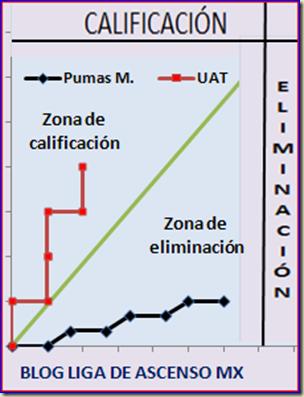 Grafica UAT-Pumas M.