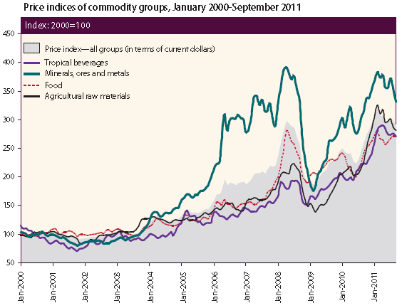 Price indices of commodity groups, January 2000-September 2011. World Economic Situation and Prospects 2012 / IMF, World Economic Outlook database, September 2011.