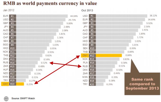 Рейтинг использования мировых валют