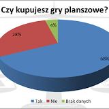 XIX Noc Planszowek - wyniki ankiety. Kupno gier