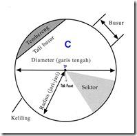 Elemen Lingkaran