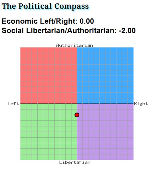 found this political compass beatles