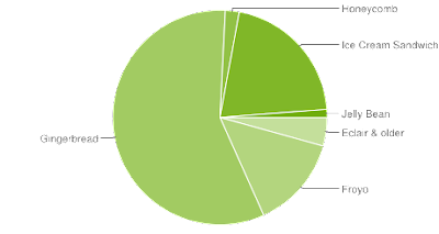 La versione 4.0 di Android è quasi il 21% dei dispositivi Android, ma Android 2.3 Gingerbread continua ad essere la versione più popolare con 57%