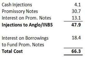 Anglo-INBS Cost
