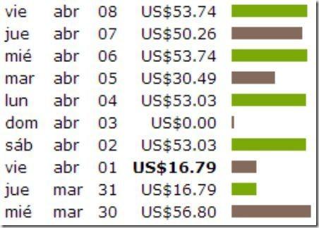 Reporte de mis ganancias en Clickbank usando la Fórmula Ganacash durante una semana