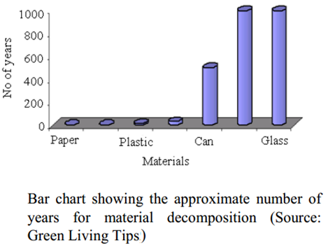 duration of material decomposition
