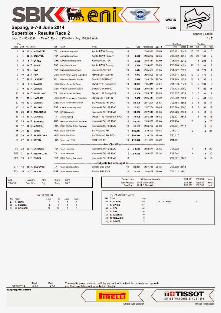 sbk-2014-sepang-race2.jpg