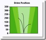 DrivePos