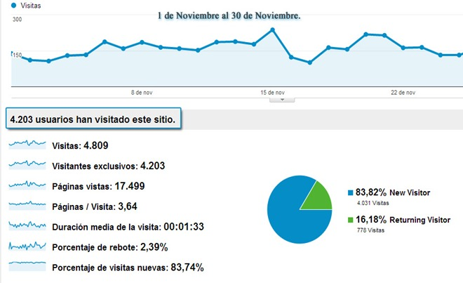 analytics-noviembre-redantepasados