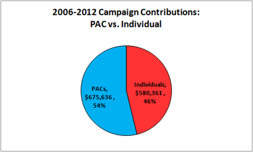 2006-2012 Campaign Contributions for Jason Chaffetz: PAC vs. Individual