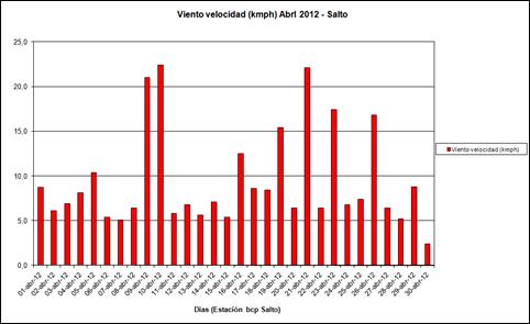 Viento Velocidad (Abril 2012)