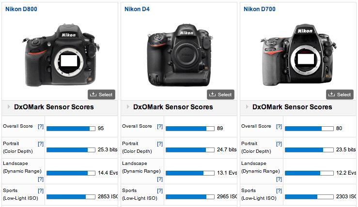 Nikon-D800-DxoMark-test