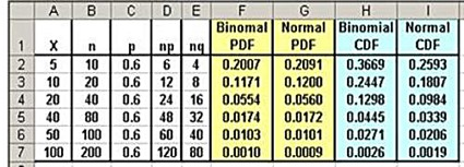 normal approximation, binomial distribution, excel, excel 2010, excel 2013, statistics,binomial,normal distribution,continuity correction