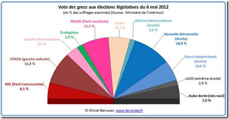 Grec - Scrutin - Apres-  %Suffrage