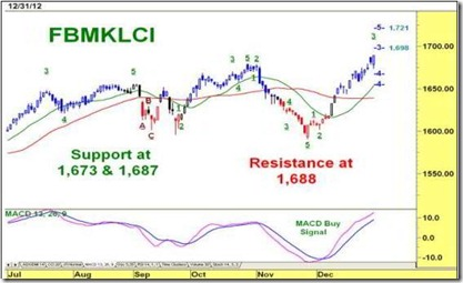 fbm klci elliot wave