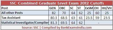 ssc-cgl-exam-cutoff-marks-bankexamsindia_com
