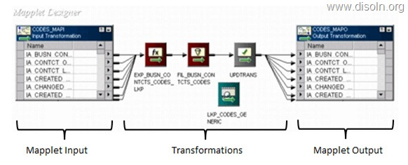 Informatica Mapplet