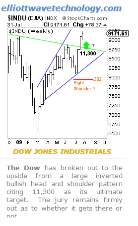 Dow Chart July-31  2009