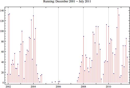 Running 2011 7