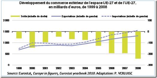 Europe - commerce extérieure