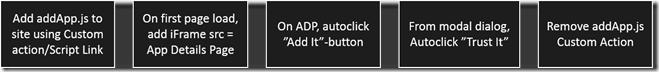 addapp