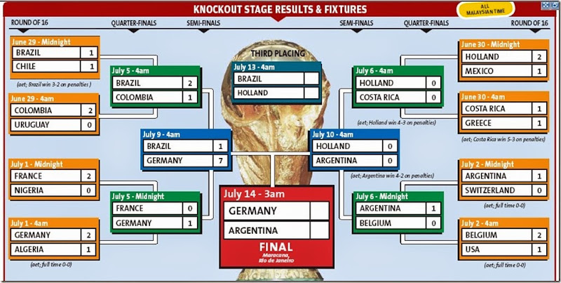 KnockOutResultsFootball World Cup 2014 Brazil