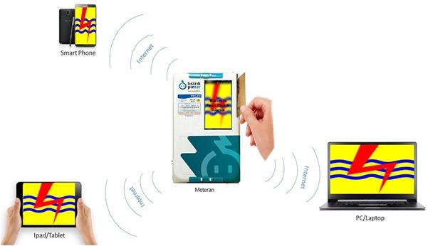 Smart Electric Solution -blogsitaufik.blogspot.com