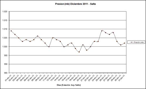 Presion (Diciembre 2011)