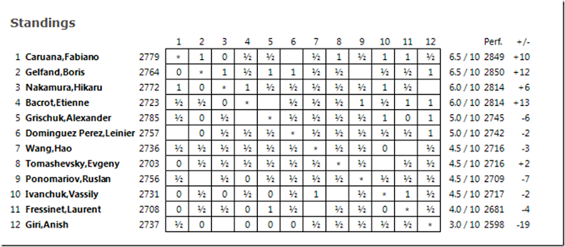 Standings After Rd 10, FIDE GP Paris 2013