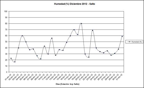 Humedad (Diciembre 2012)