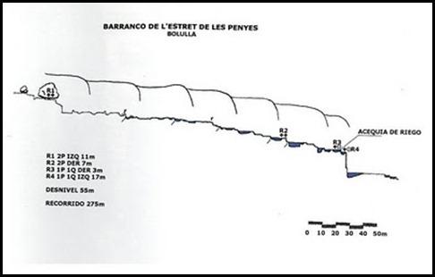 BARRANCO ESTRET DE LES PENYES