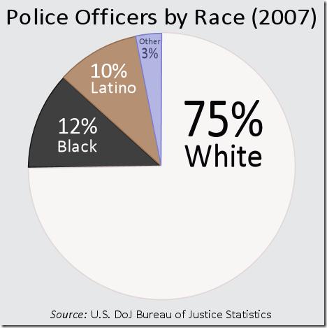 PoliceOfficersByRace