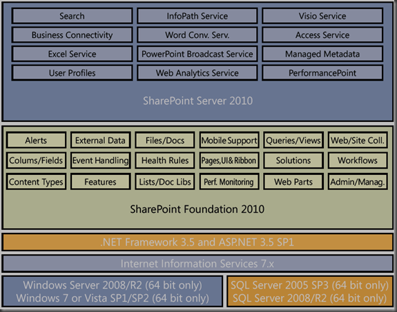architecture of Microsoft SharePoint 2010